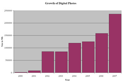 growth-of-digital-photos.jpg