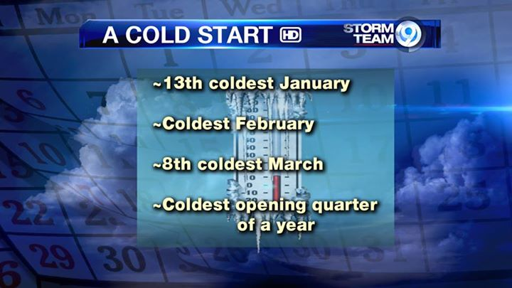 A cold start to 2015