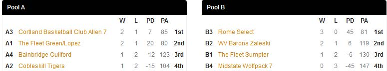 Oneonta King of the Hill 7th Gold Pools
